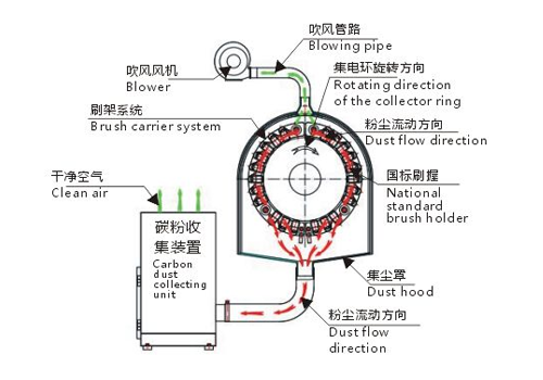 Brush Carrier and CarbonDust Collector for Horizontal Hy drogenerator